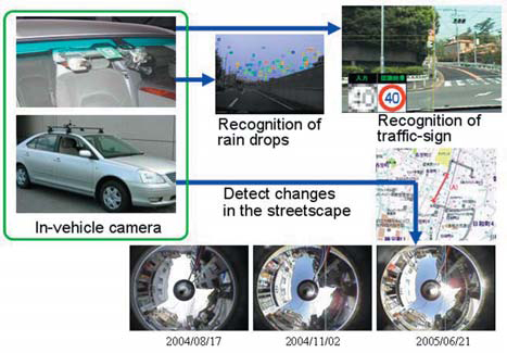 Figure : Recognition of images from in-vehicle cameras