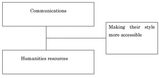 Figure : Effective use of humanities resources