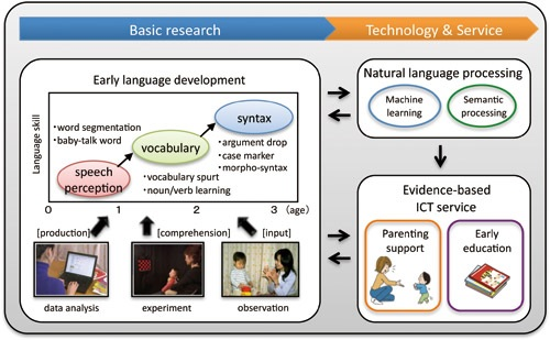 Linguistic and Cognitive Development in Children