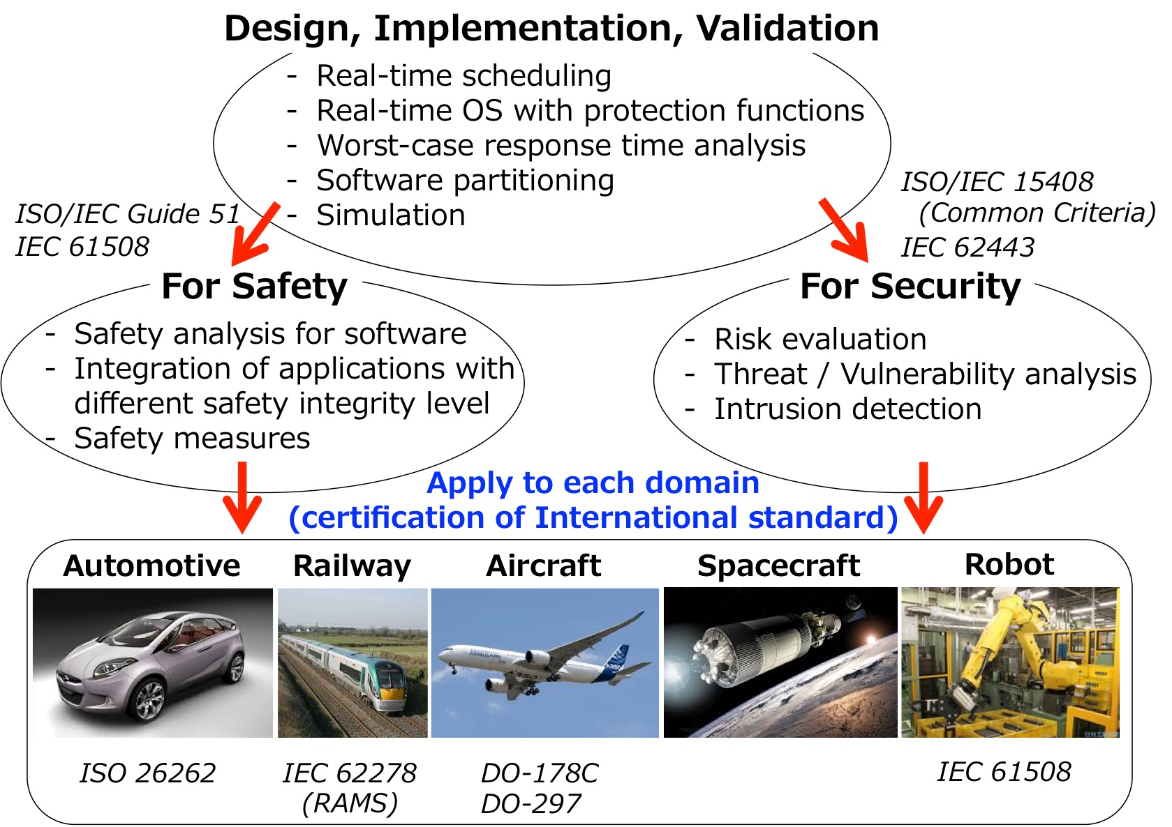 Design and development methods for embedded system safety and security