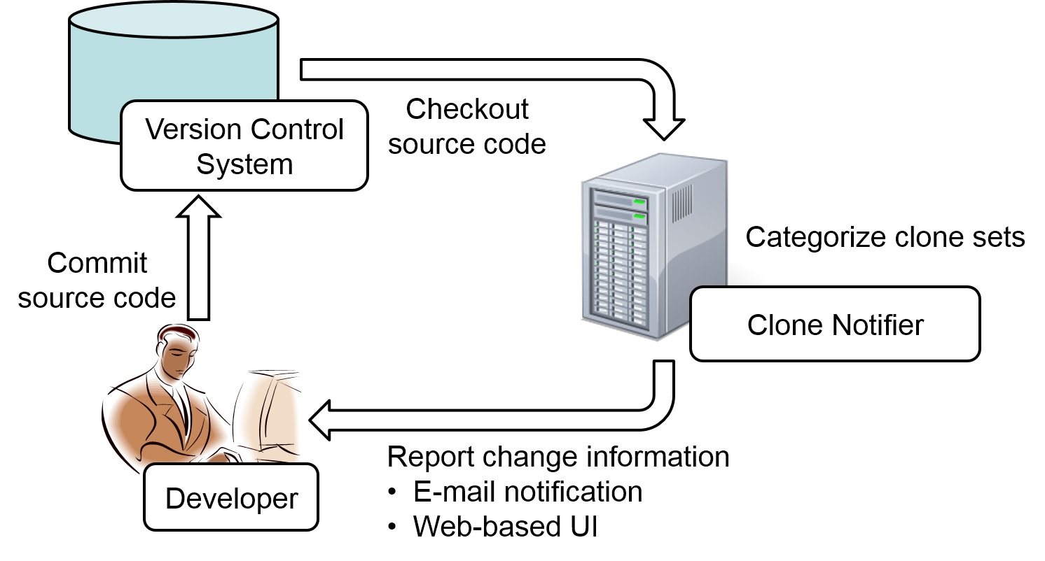 Clone Change Notification System