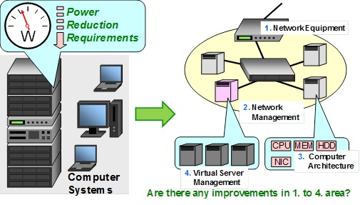 Green Computing via  Reducing Power Consumption of Information Infrastructure System