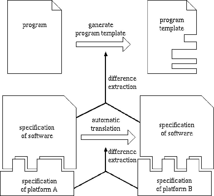 Figure : Support of software porting using algebraic specificaiton