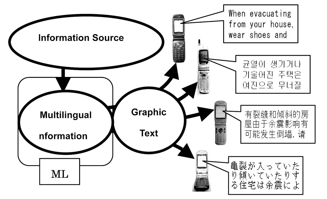 Figure : Delivery of multilingual disaster information using graphic text for mobile phones. Multilingual phrases generated by MLDI can be sent to mobile phones as graphic text attached in an e-mail.