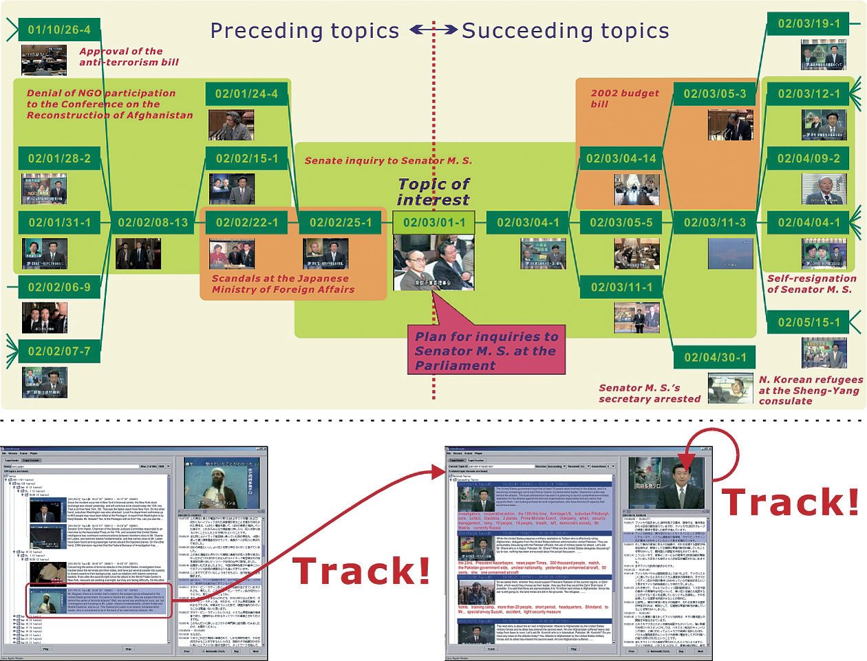 Figure : (Top) Example of a thread structure, (Bottom) The topic tracking interface