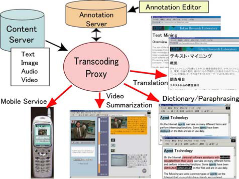 Figure : Overview of semantic transcoding